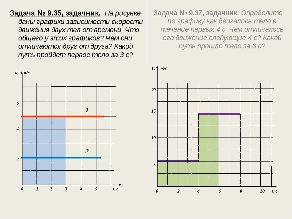 Задача № 9.35, задачник. На рисунке даны графики зависимости скорости движен...