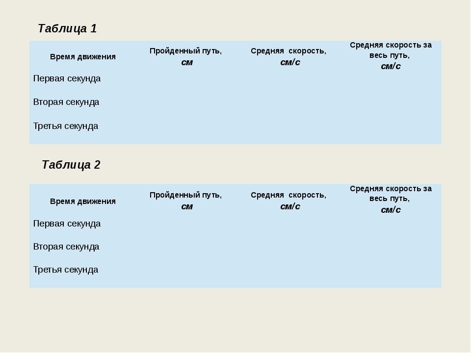Таблица 1 Таблица 2 Время движения Пройденный путь, см Средняяскорость, см/с...