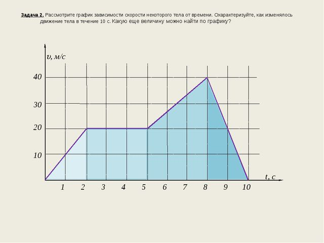 Задача 2. Рассмотрите график зависимости скорости некоторого тела от времени...