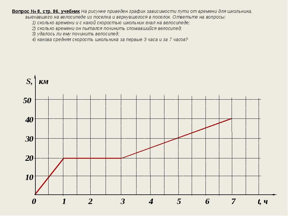 Вопрос № 8, стр. 86, учебник На рисунке приведен график зависимости пути от в...