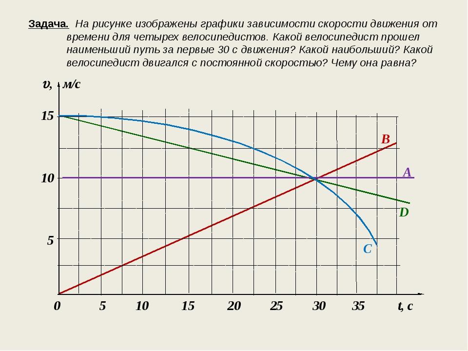 Задача. На рисунке изображены графики зависимости скорости движения от времен...
