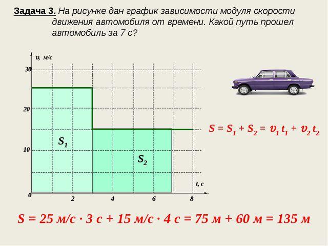 Задача 3. На рисунке дан график зависимости модуля скорости движения автомоби...