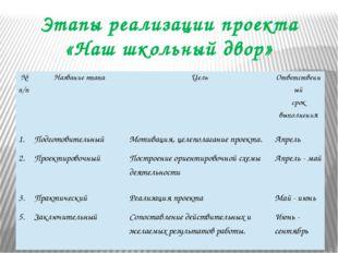 Этапы реализации проекта «Наш школьный двор» №п/п Название этапа Цель Ответст