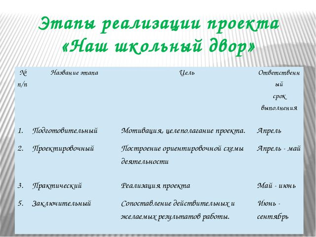 Этапы реализации проекта «Наш школьный двор» №п/п Название этапа Цель Ответст...