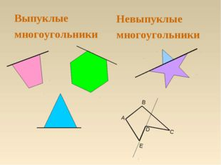 Выпуклые многоугольники Невыпуклые многоугольники