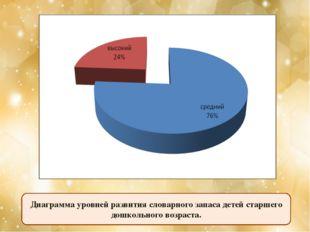 Диаграмма уровней развития словарного запаса детей старшего дошкольного возра