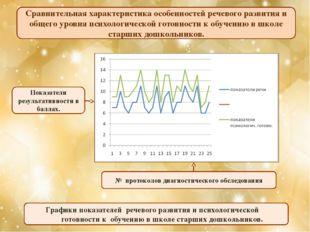 Показатели результативности в баллах. № протоколов диагностического обследова