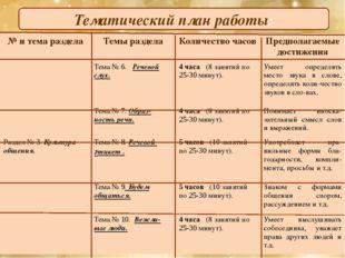 Тематический план работы: № и тема раздела Темы раздела Количество часов Пред