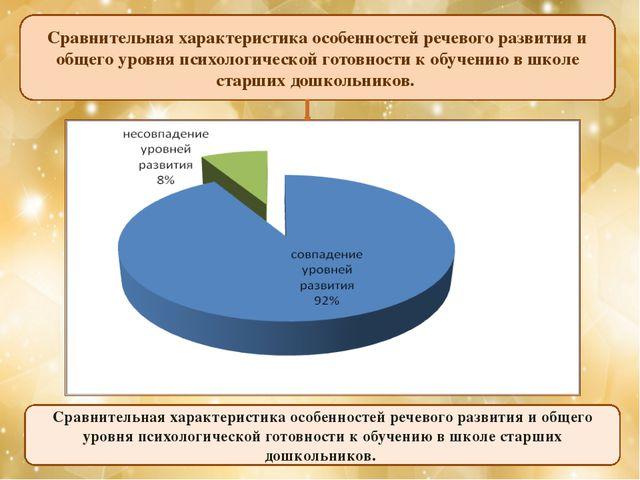 Сравнительная характеристика особенностей речевого развития и общего уровня п...