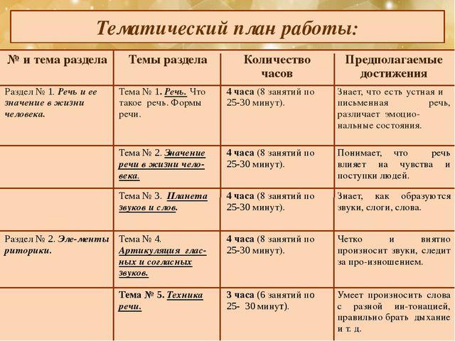 Тематический план работы: № и тема раздела Темы раздела Количество часов Пред...