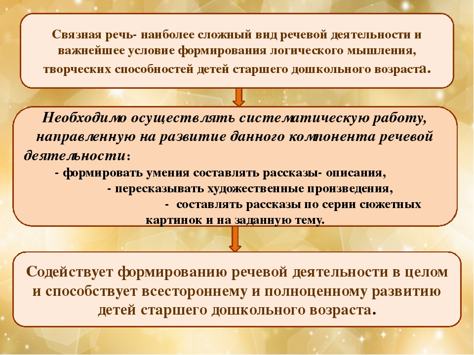Связная речь- наиболее сложный вид речевой деятельности и важнейшее условие ф...