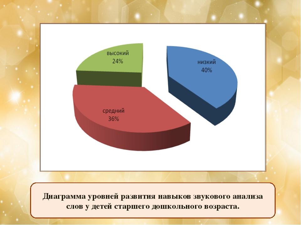 Диаграмма уровней развития навыков звукового анализа слов у детей старшего до...