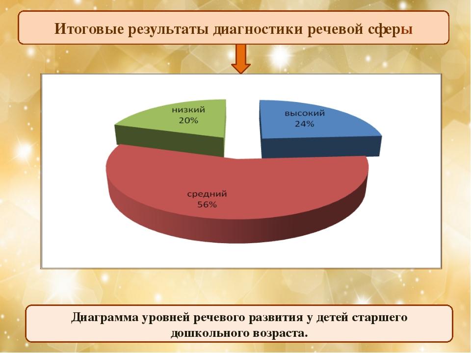 Итоговые результаты диагностики речевой сферы Диаграмма уровней речевого разв...