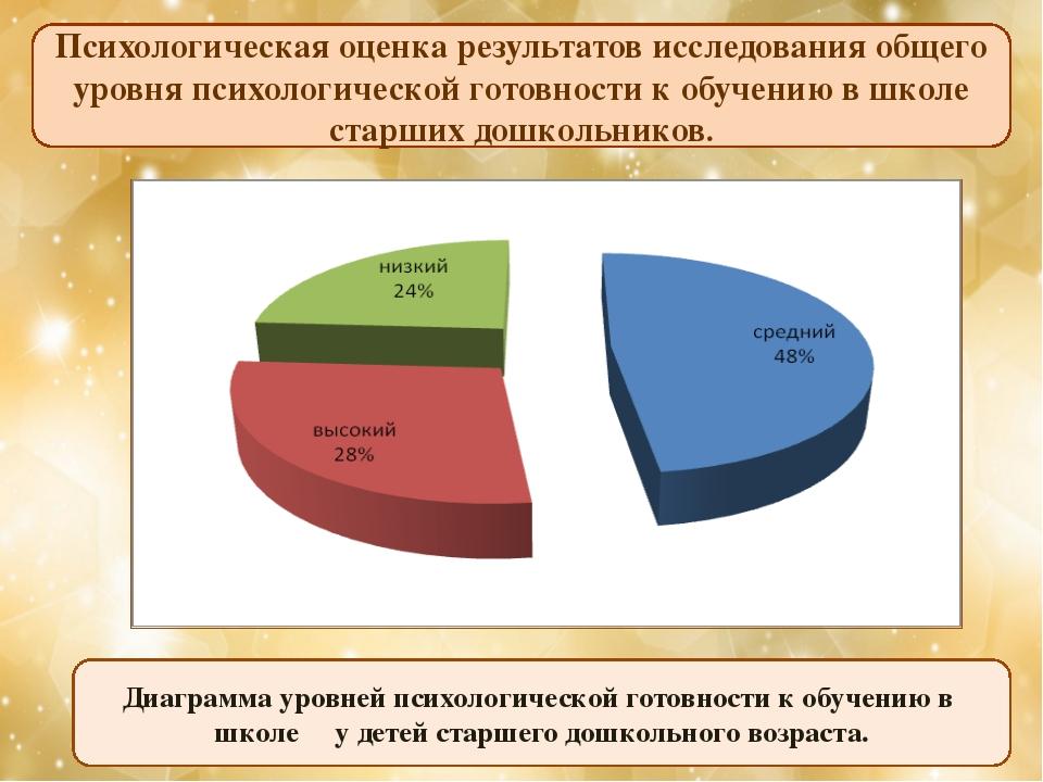 Психологическая оценка результатов исследования общего уровня психологической...