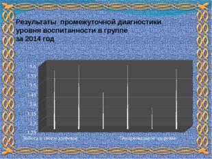 Результаты промежуточной диагностики уровня воспитанности в группе за 2014 год