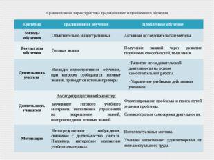 Сравнительная характеристика традиционного и проблемного обучения Критерии Тр