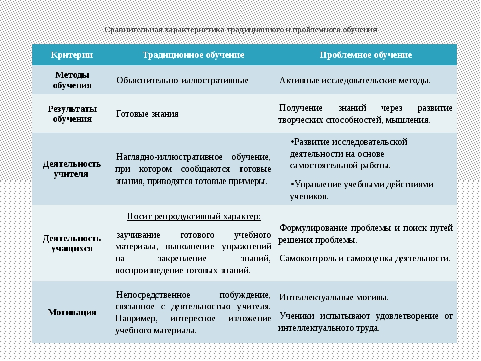 Сравнительная характеристика традиционного и проблемного обучения Критерии Тр...