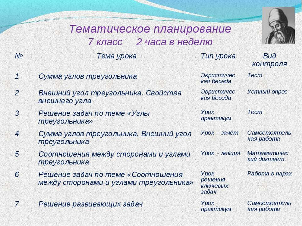 Тематическое планирование 7 класс 2 часа в неделю №Тема урокаТип урока Вид...