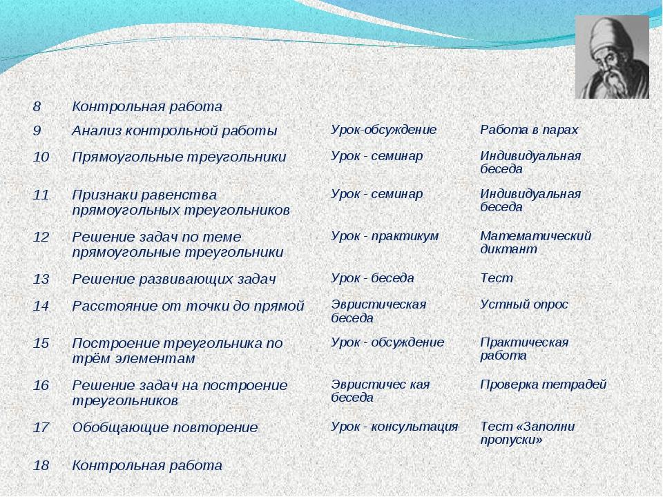 8Контрольная работа 9Анализ контрольной работыУрок-обсуждениеРабота в п...