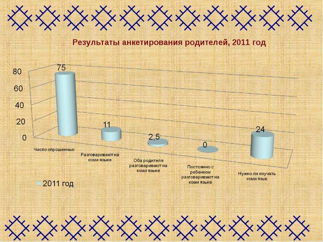 Результаты анкетирования родителей, 2011 год