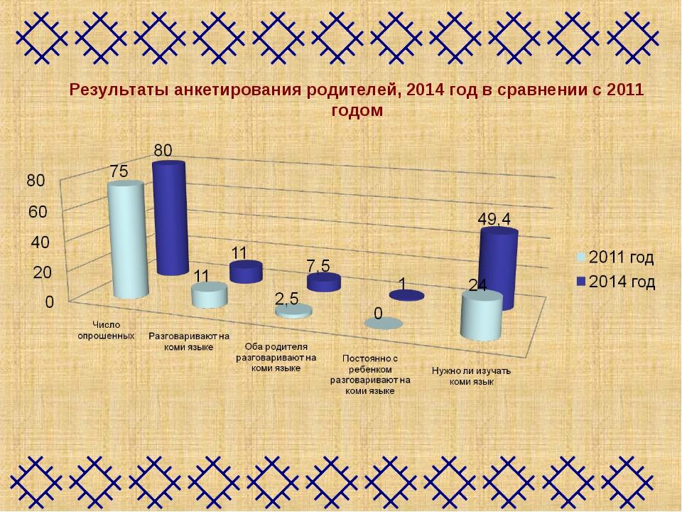 Результаты анкетирования родителей, 2014 год в сравнении с 2011 годом