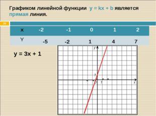 * Графиком линейной функции y = kx + b является прямая линия. y = 3x + 1 -5 -
