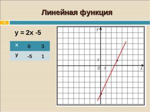 * Линейная функция у = 2х -5 0 3 -5 1 х у