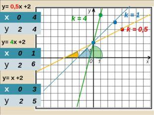 y= 0,5х +2 y= 4х +2 y= х +2 0 2 4 4 0 2 1 6 0 2 3 5 k = 0,5 k = 4 k = 1 х у