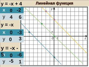 у = -х + 4 у = -х у = -х - 5 0 4 -2 6 0 0 -3 3 0 -5 -6 1 Линейная функция х