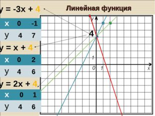 у = -3х + 4 у = х + 4 у = 2х + 4 0 4 -1 7 0 4 2 6 0 4 1 6 4 Линейная функция