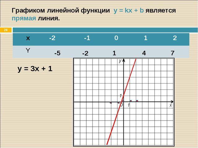 * Графиком линейной функции y = kx + b является прямая линия. y = 3x + 1 -5 -...