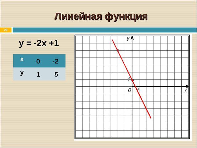 * Линейная функция у = -2х +1 0 -2 1 5 х у