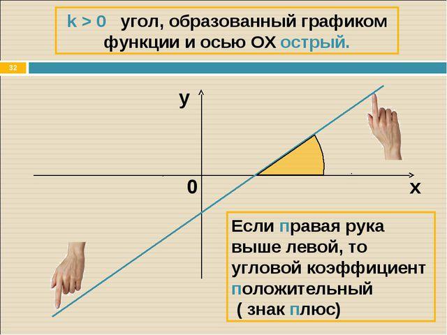 * х y Если правая рука выше левой, то угловой коэффициент положительный ( зна...