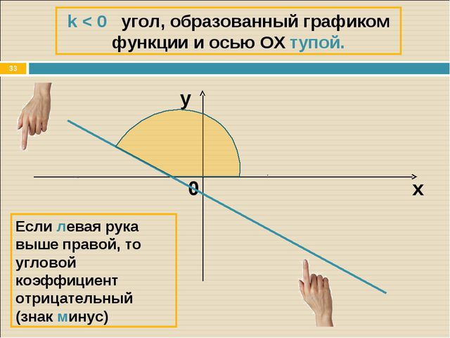 * k < 0 угол, образованный графиком функции и осью ОХ тупой. х y Если левая р...