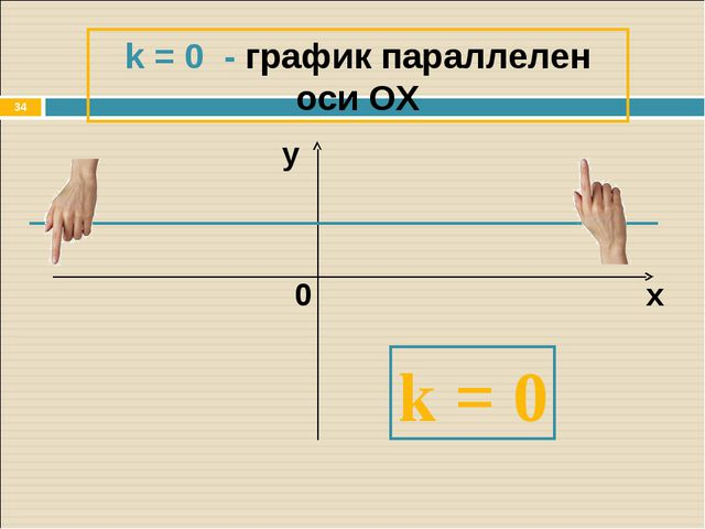 * k = 0 - график параллелен оси ОХ х y 0 k = 0