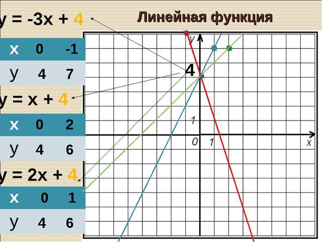 у = -3х + 4 у = х + 4 у = 2х + 4 0 4 -1 7 0 4 2 6 0 4 1 6 4 Линейная функция...