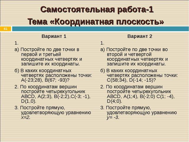 * Самостоятельная работа-1 Тема «Координатная плоскость» Вариант 1 1. а) Пост...
