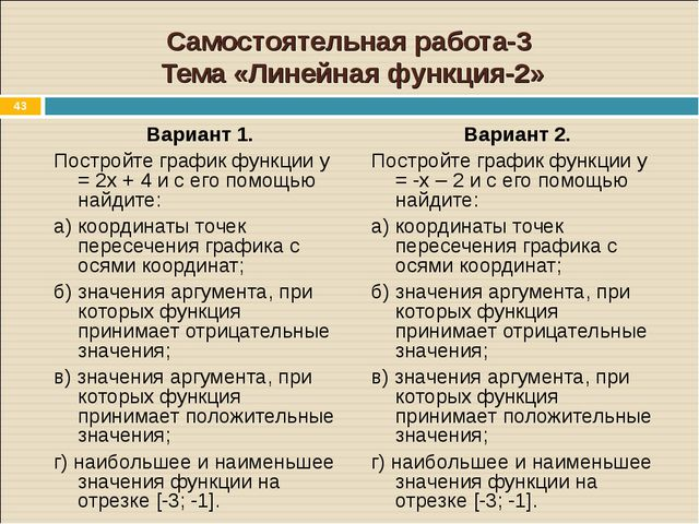 * Самостоятельная работа-3 Тема «Линейная функция-2» Вариант 1. Постройте гра...
