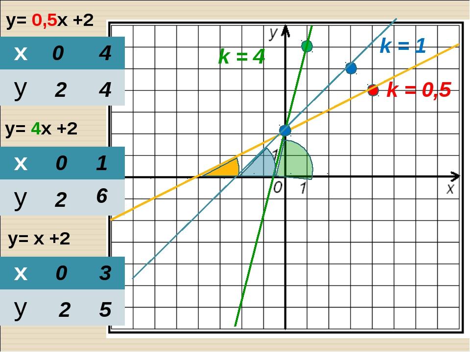 y= 0,5х +2 y= 4х +2 y= х +2 0 2 4 4 0 2 1 6 0 2 3 5 k = 0,5 k = 4 k = 1 х у...