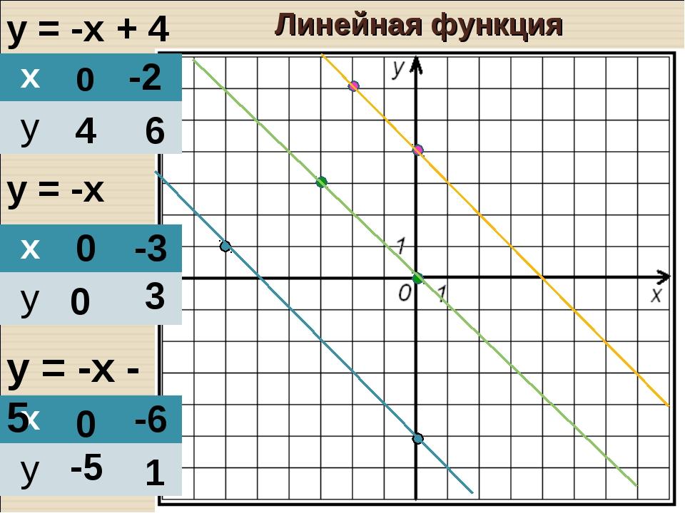 у = -х + 4 у = -х у = -х - 5 0 4 -2 6 0 0 -3 3 0 -5 -6 1 Линейная функция х...
