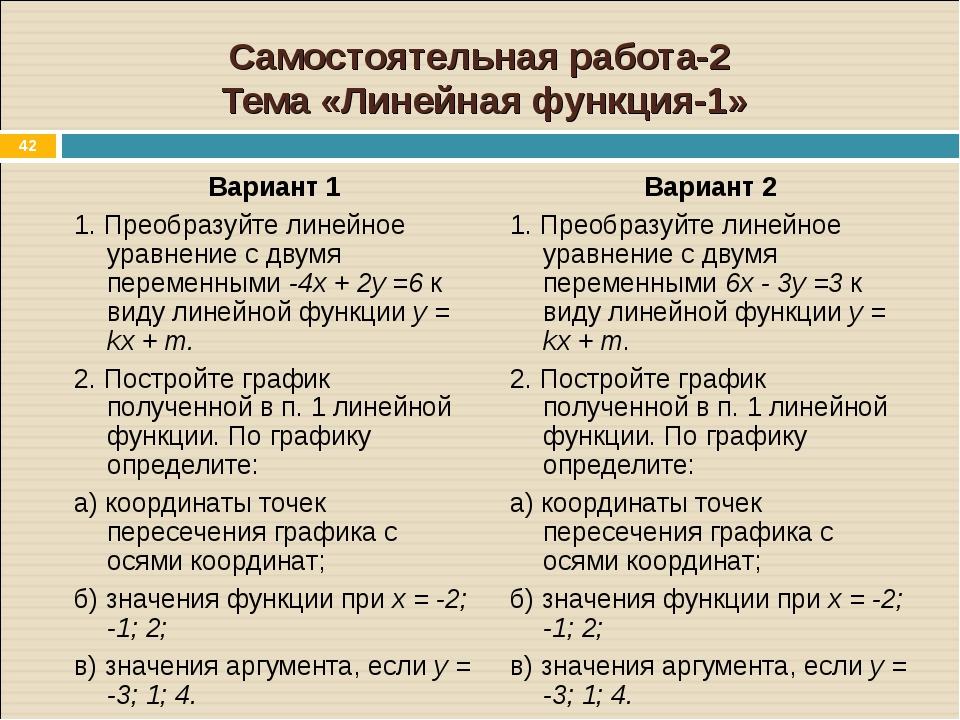 * Самостоятельная работа-2 Тема «Линейная функция-1» Вариант 1 1. Преобразуйт...