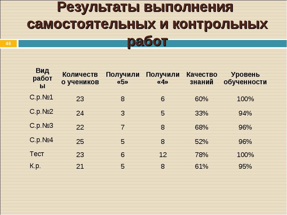 * Результаты выполнения самостоятельных и контрольных работ Вид работыКоличе...