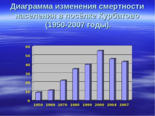 Диаграмма изменения смертности населения в посёлке Курбатово (1950-2007 годы).