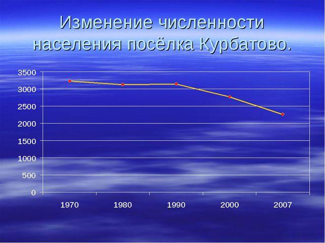 Изменение численности населения посёлка Курбатово.