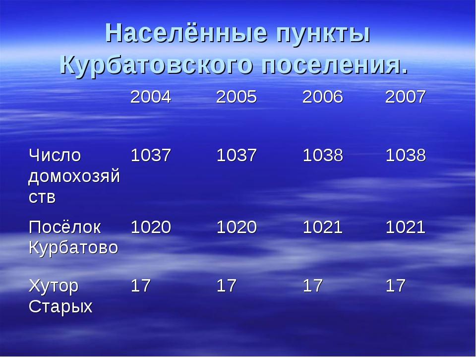 Населённые пункты Курбатовского поселения.