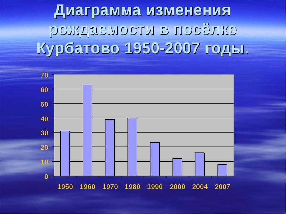Диаграмма изменения рождаемости в посёлке Курбатово 1950-2007 годы.