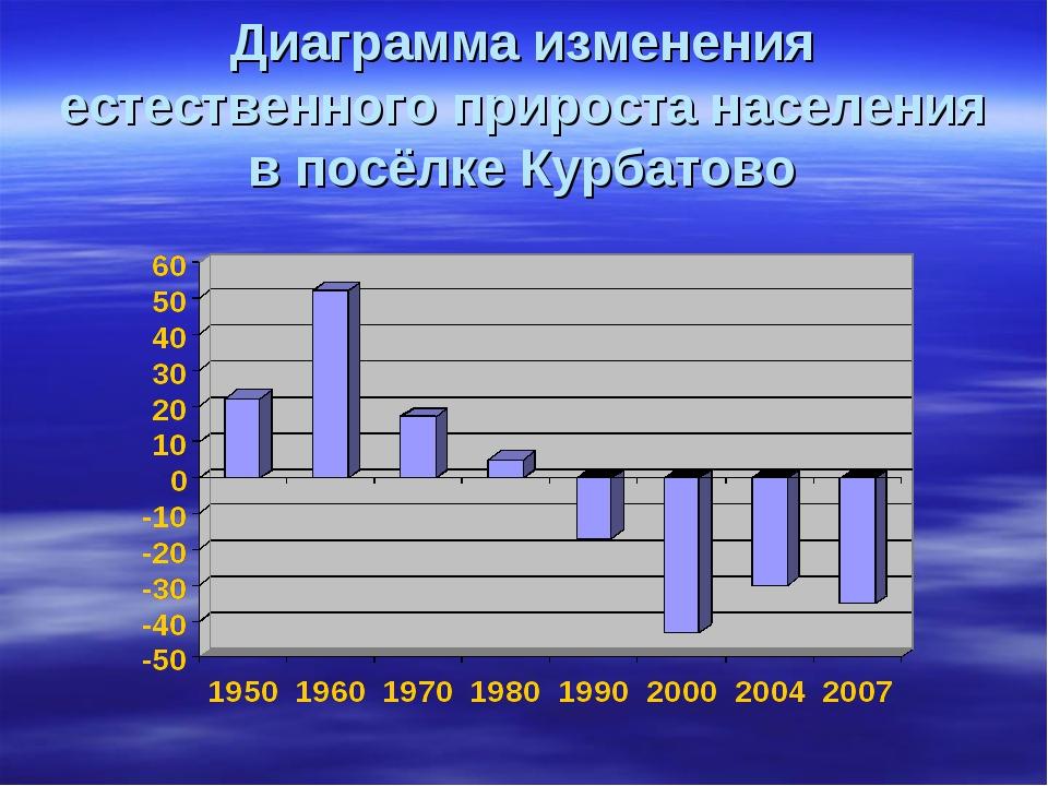 Диаграмма изменения естественного прироста населения в посёлке Курбатово