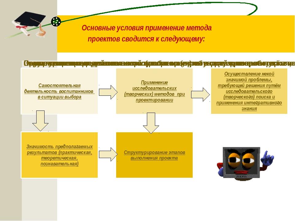 Основные условия применение метода проектов сводится к следующему: