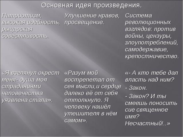 Основная идея произведения. Патриотизм, высокая идейность, рыцарская совестли...