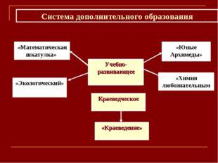 Учебно-развивающее «Юные Архимеды» «Математическая шкатулка» «Химия любознате